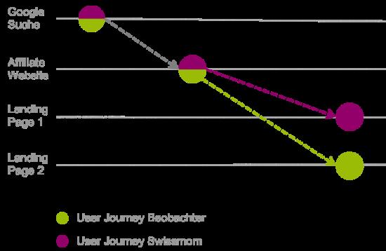 Screenshot User Journey