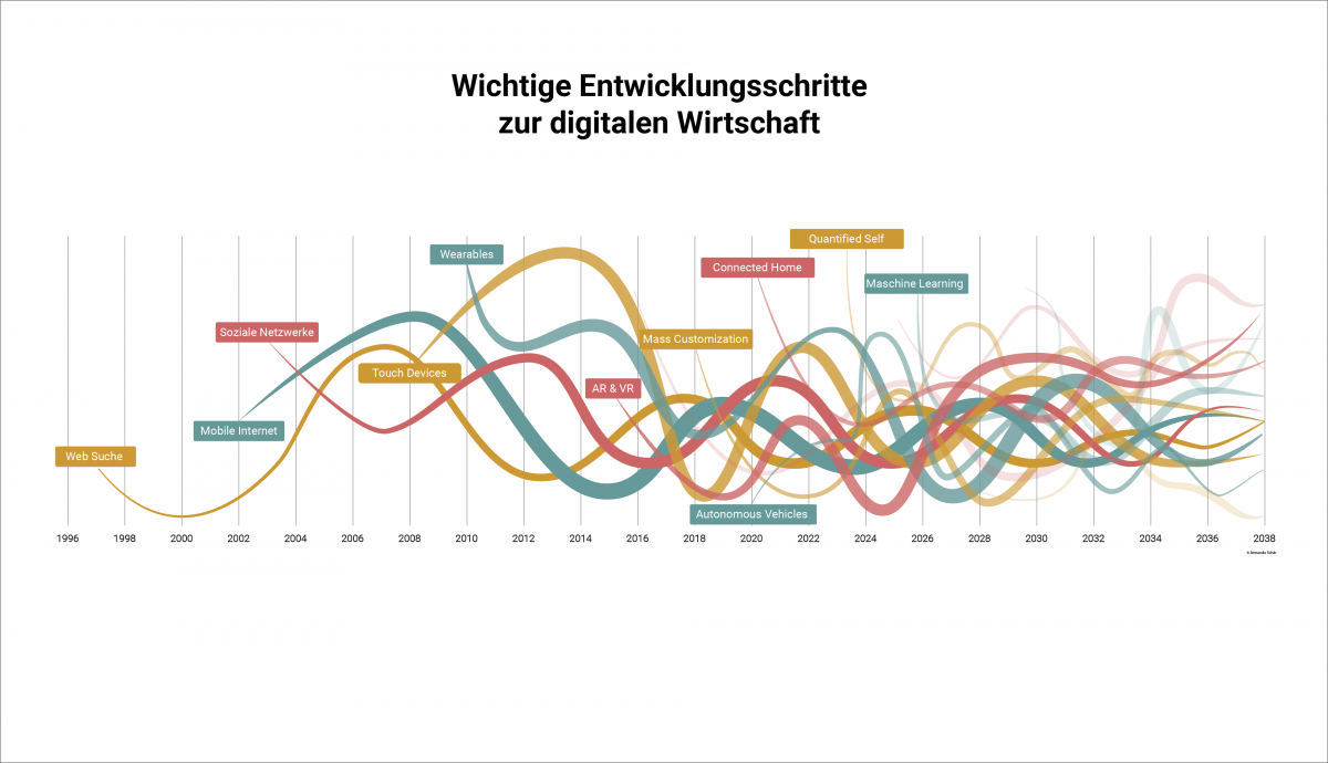 Timeline of important digitalization trends