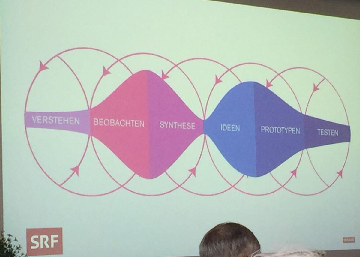 Designthinking der SRF